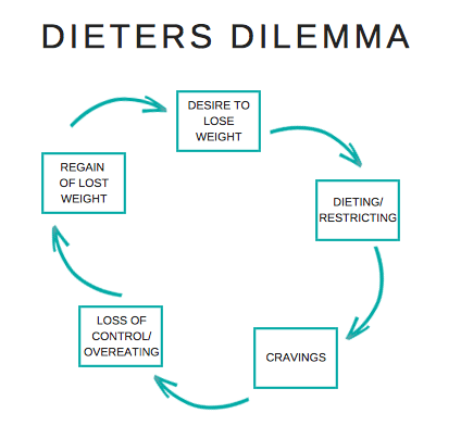 Dieters Dilema